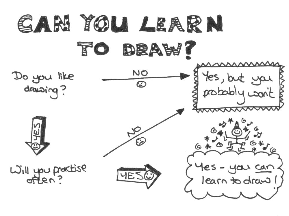 Why people believe they can't draw - and how to prove they ...